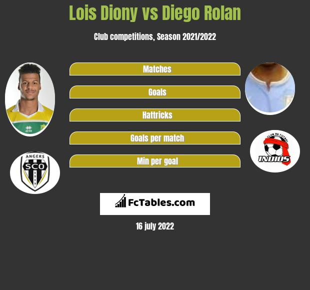 Lois Diony vs Diego Rolan h2h player stats