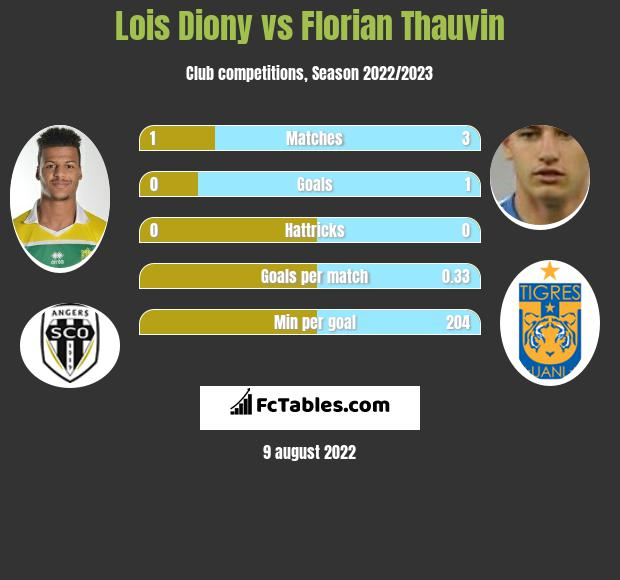 Lois Diony vs Florian Thauvin h2h player stats