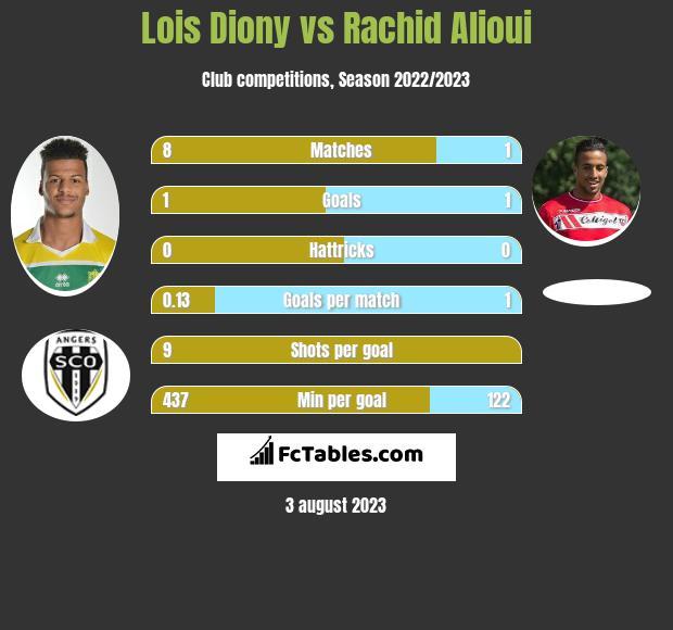 Lois Diony vs Rachid Alioui infographic