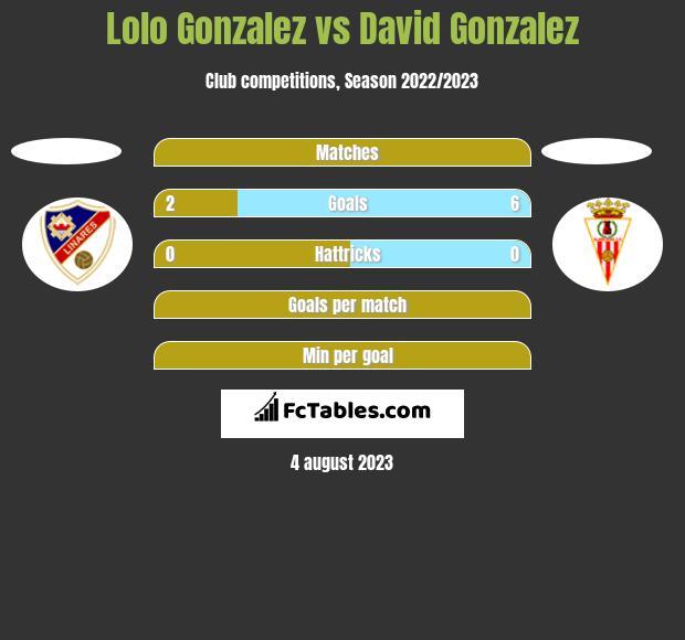 Lolo Gonzalez vs David Gonzalez h2h player stats