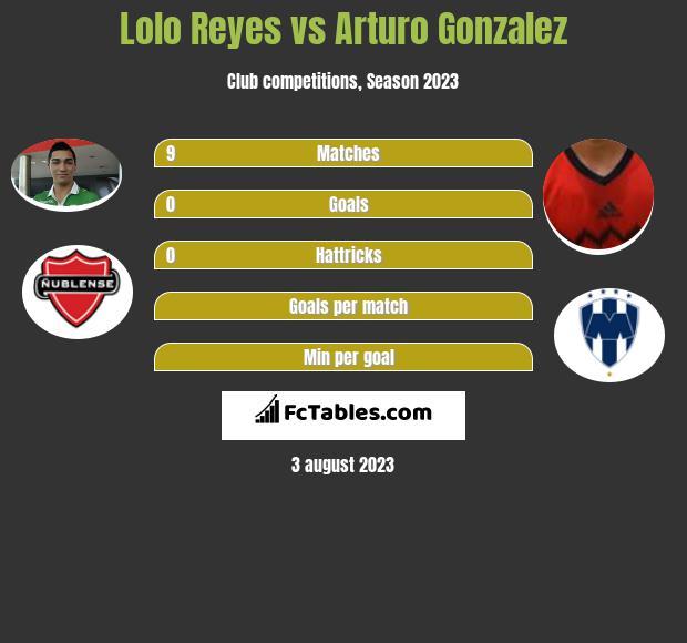 Lolo Reyes vs Arturo Gonzalez infographic