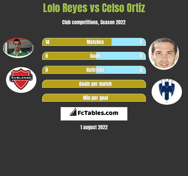 Lolo Reyes vs Celso Ortiz infographic