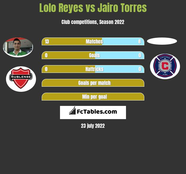 Lolo Reyes infographic statistics for Atlas