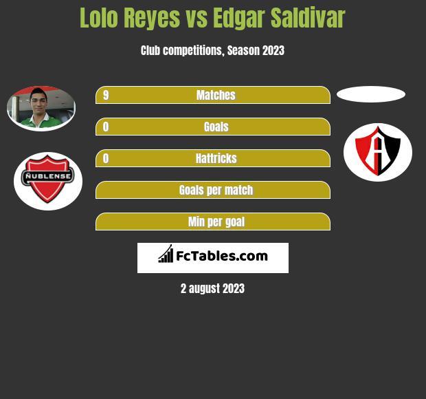 Lolo Reyes vs Edgar Saldivar infographic