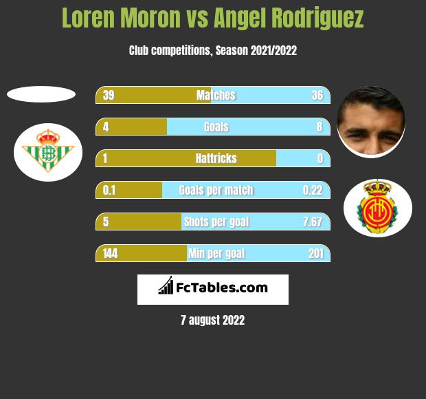 Loren Moron vs Angel Rodriguez h2h player stats