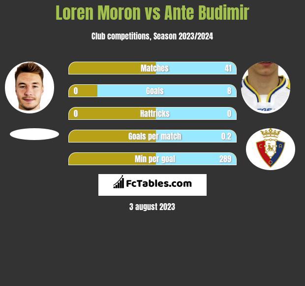 Loren Moron vs Ante Budimir h2h player stats