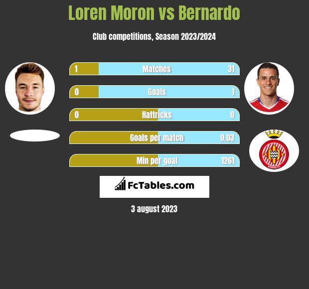 Loren Moron vs Bernardo h2h player stats