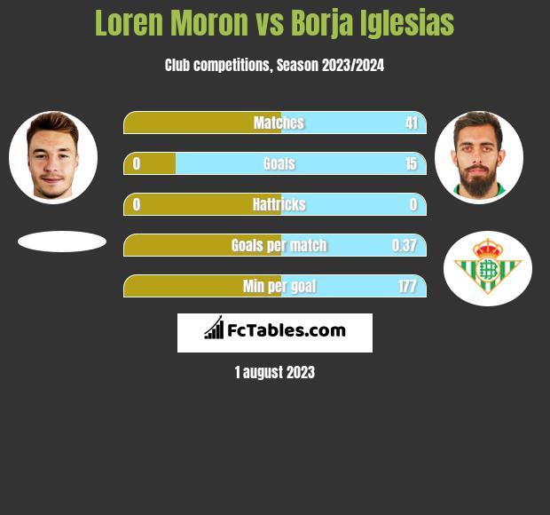 Loren Moron vs Borja Iglesias h2h player stats