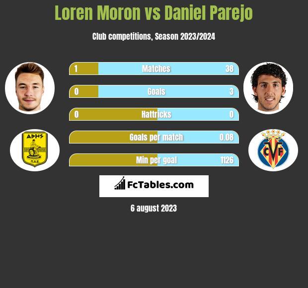 Loren Moron vs Daniel Parejo h2h player stats