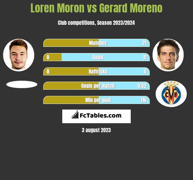 Loren Moron vs Gerard Moreno h2h player stats