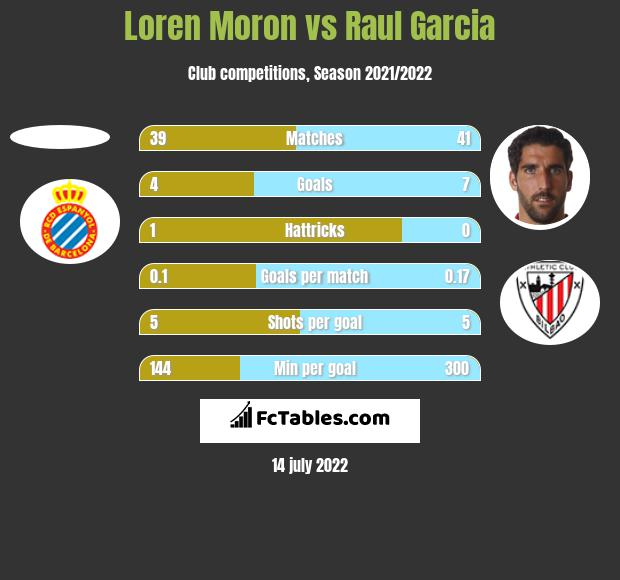 Loren Moron vs Raul Garcia h2h player stats