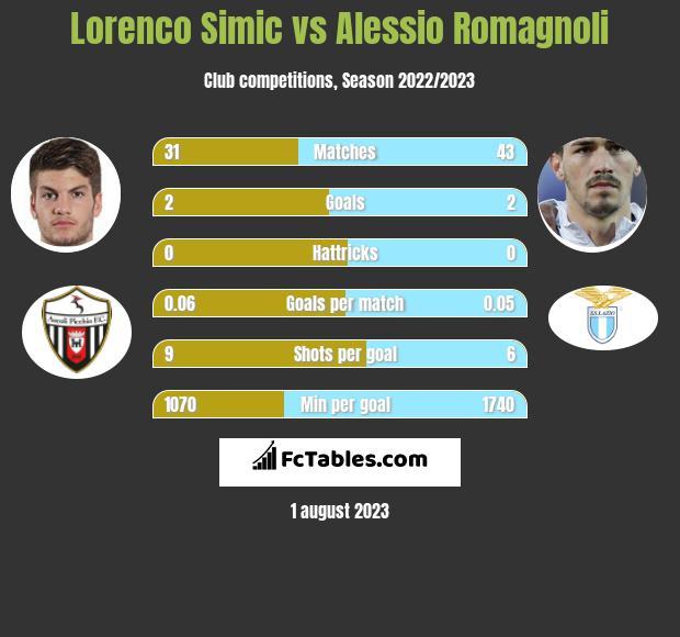 Lorenco Simic vs Alessio Romagnoli infographic