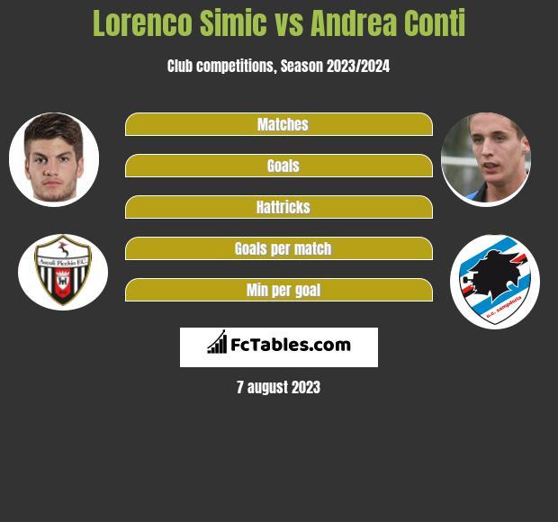 Lorenco Simic vs Andrea Conti infographic
