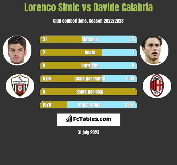 Lorenco Simic vs Davide Calabria infographic
