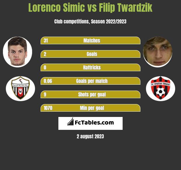 Lorenco Simic vs Filip Twardzik infographic