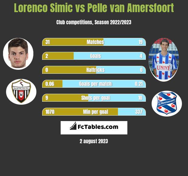 Lorenco Simic vs Pelle van Amersfoort h2h player stats