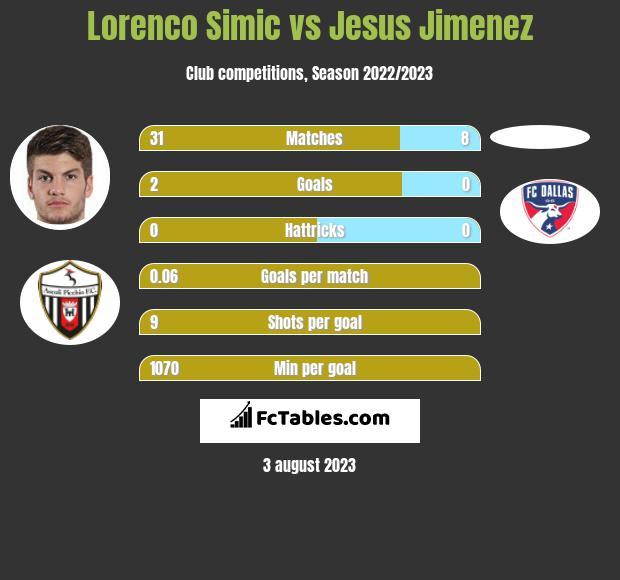 Lorenco Simic vs Jesus Jimenez infographic