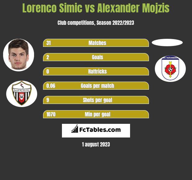 Lorenco Simic vs Alexander Mojzis infographic