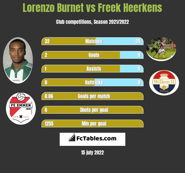 Lorenzo Burnet vs Freek Heerkens infographic