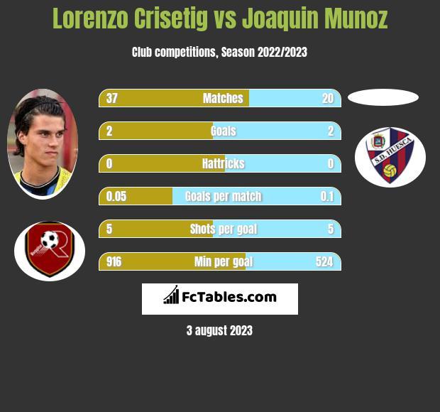 Lorenzo Crisetig vs Joaquin Munoz infographic