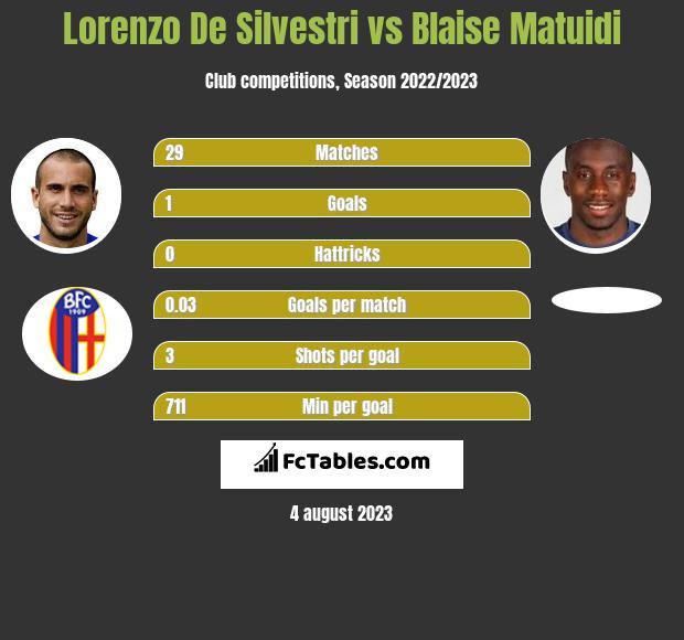 Lorenzo De Silvestri vs Blaise Matuidi infographic