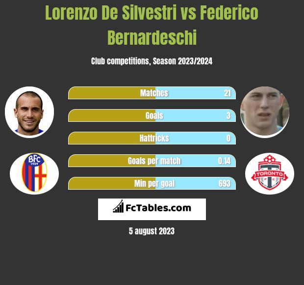Lorenzo De Silvestri vs Federico Bernardeschi infographic