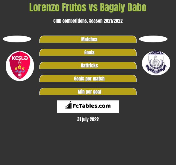 Lorenzo Frutos vs Bagaly Dabo h2h player stats