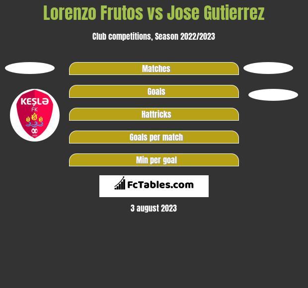 Lorenzo Frutos vs Jose Gutierrez h2h player stats