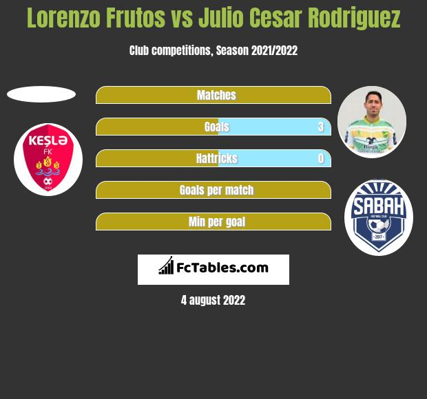 Lorenzo Frutos vs Julio Cesar Rodriguez h2h player stats
