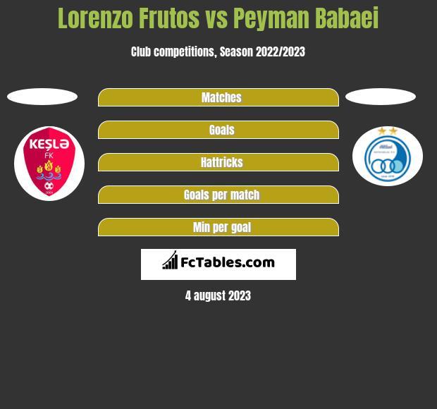 Lorenzo Frutos vs Peyman Babaei h2h player stats