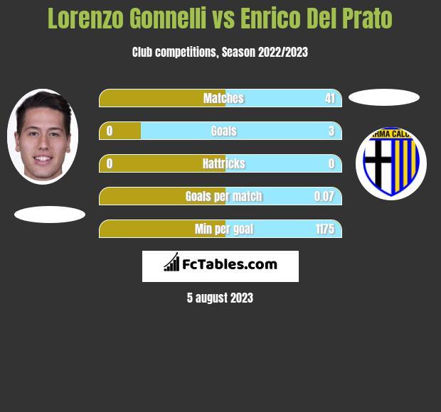Lorenzo Gonnelli vs Enrico Del Prato infographic