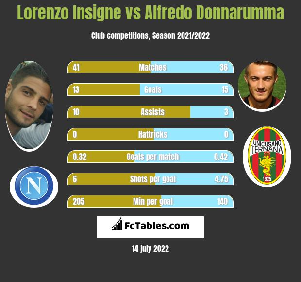 Lorenzo Insigne vs Alfredo Donnarumma infographic