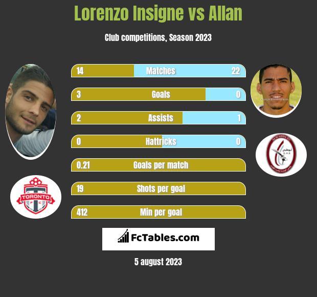 Lorenzo Insigne vs Allan infographic