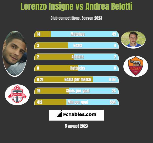 Lorenzo Insigne vs Andrea Belotti h2h player stats