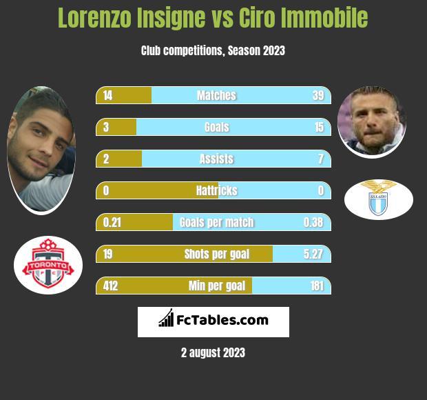 Lorenzo Insigne vs Ciro Immobile infographic