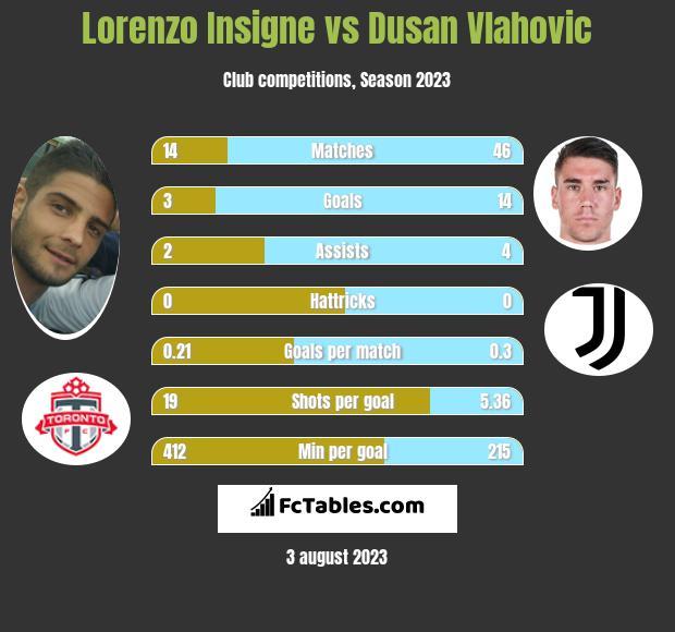 Lorenzo Insigne vs Dusan Vlahovic h2h player stats