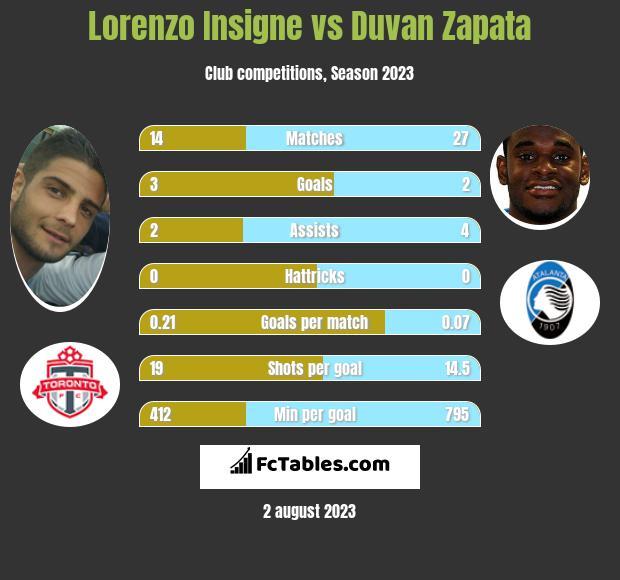 Lorenzo Insigne vs Duvan Zapata infographic