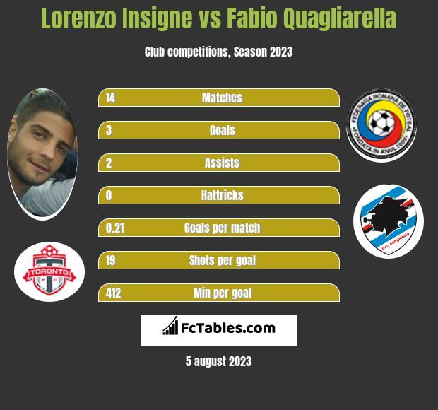 Lorenzo Insigne vs Fabio Quagliarella infographic
