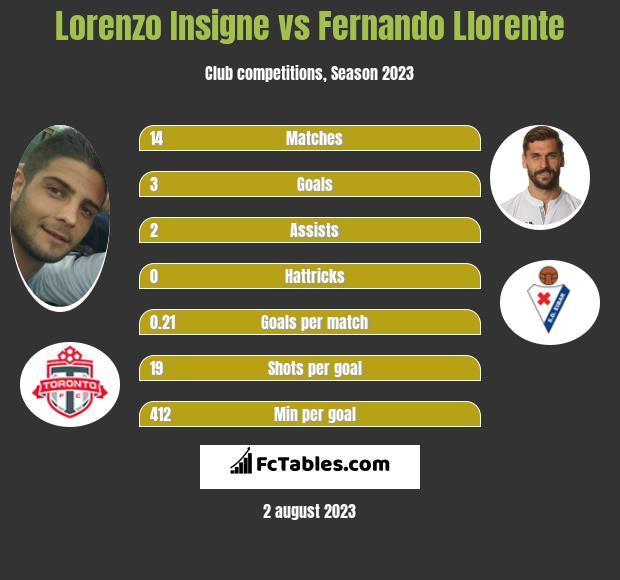 Lorenzo Insigne vs Fernando Llorente infographic
