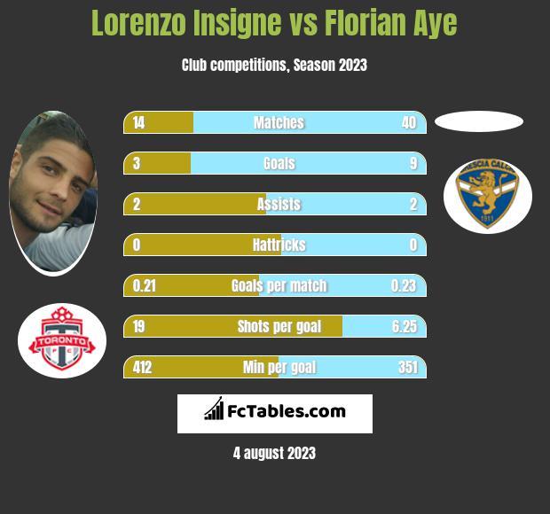 Lorenzo Insigne vs Florian Aye infographic