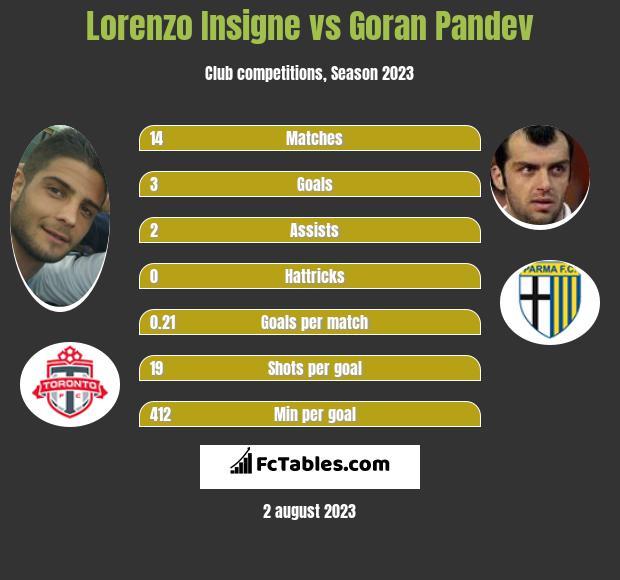 Lorenzo Insigne vs Goran Pandev infographic