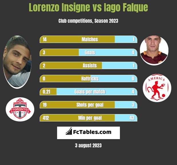 Lorenzo Insigne vs Iago Falque
