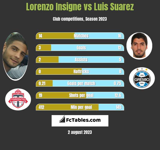 Lorenzo Insigne vs Luis Suarez infographic
