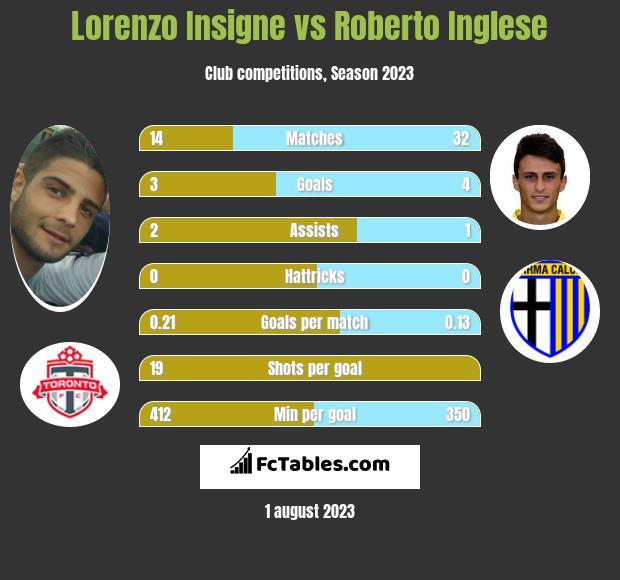 Lorenzo Insigne vs Roberto Inglese infographic