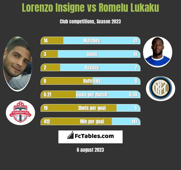 Lorenzo Insigne vs Romelu Lukaku infographic