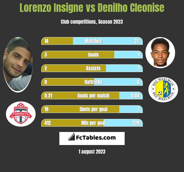 Lorenzo Insigne vs Denilho Cleonise infographic