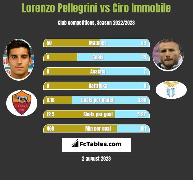 Lorenzo Pellegrini vs Ciro Immobile infographic