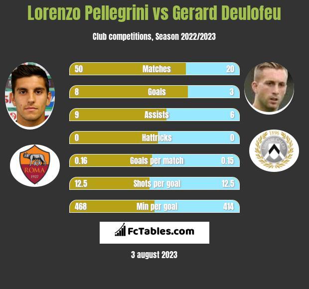 Lorenzo Pellegrini vs Gerard Deulofeu h2h player stats