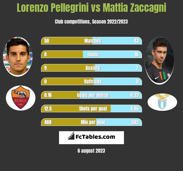 Lorenzo Pellegrini vs Mattia Zaccagni h2h player stats
