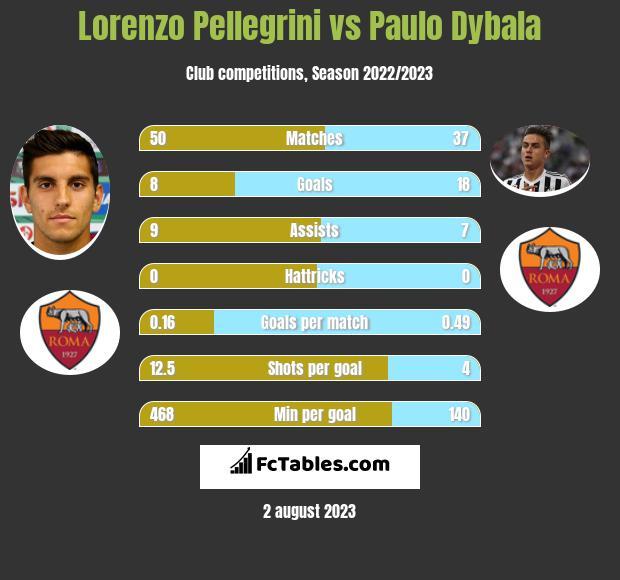 Lorenzo Pellegrini vs Paulo Dybala h2h player stats